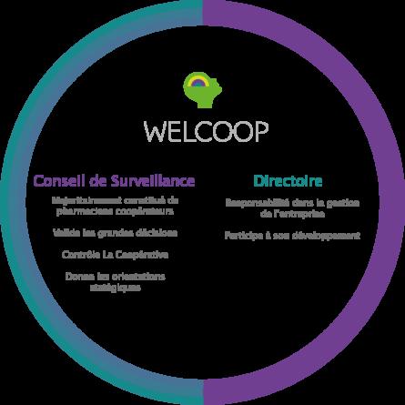 La gouvernance de La Coopérative Welcoop