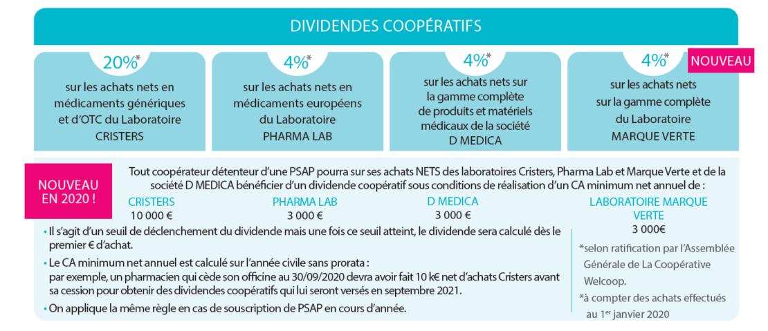 Seuils des dividendes coopératifs